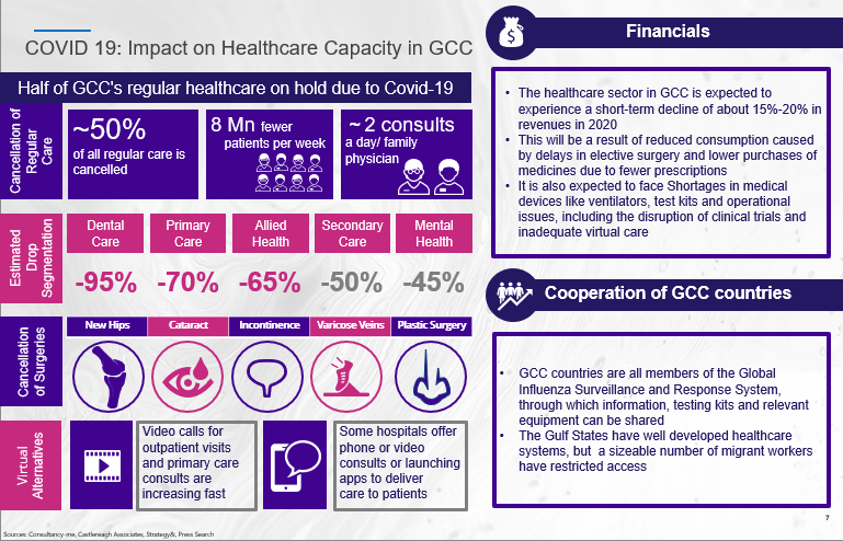 Half of GCC's regular healthcare on hold due to Covid-19