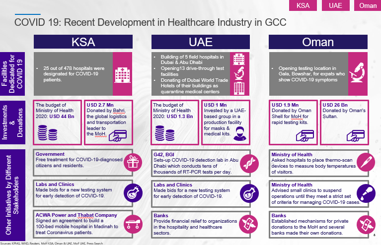 COVID 19: Recent Development in Healthcare Industry in GCC
