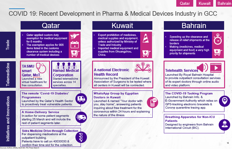 COVID 19: Recent Development in Pharma & Medical Devices Industry in GCC